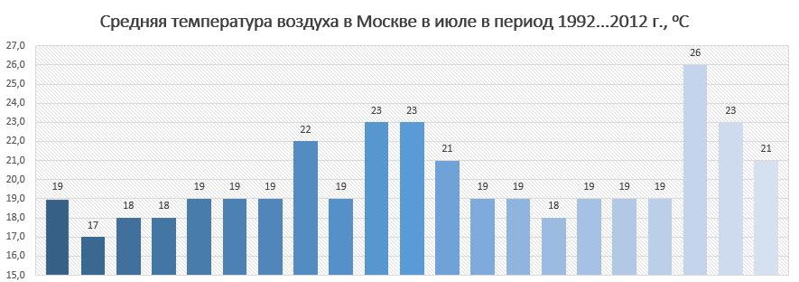 temperatura-vozduha-moskva-ijul.png